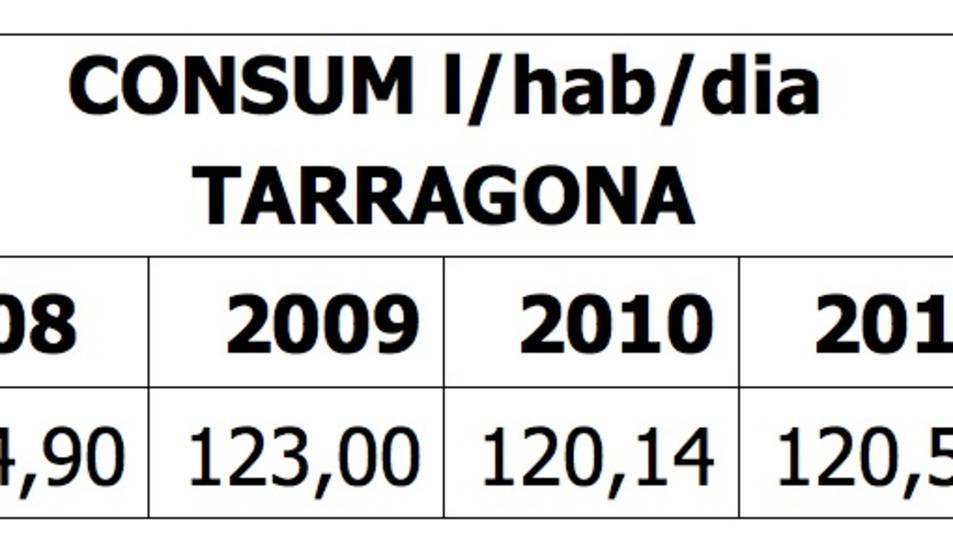 El consum domèstic d'aigua potable a Tarragona es manté estable des del 2013