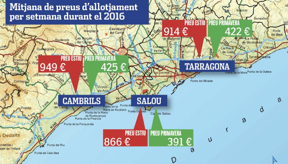 Tarragona el cinquè destí on més puja el preu de l'allotjament a l'estiu