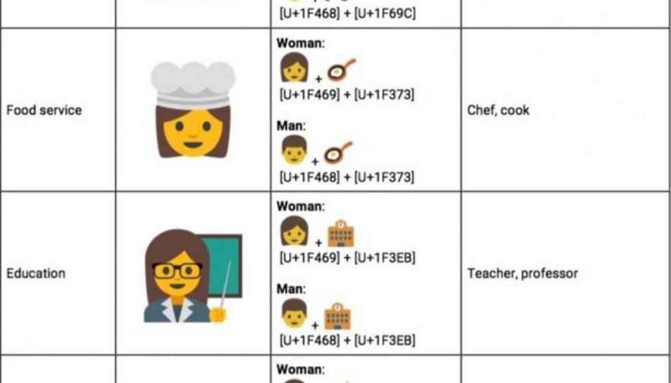 Google vol incloure emojis que representin a dones professionals