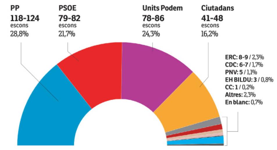 El PP torna a guanyar i la confluència Unidos Podemos avança el PSOE