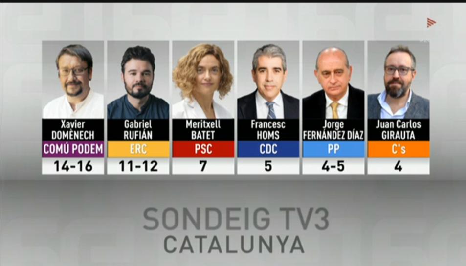 Sondeig Catalunya TV3