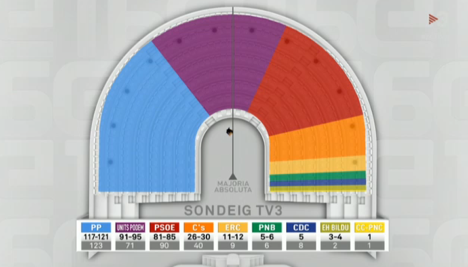 Sondeig eleccions 26J TV· General