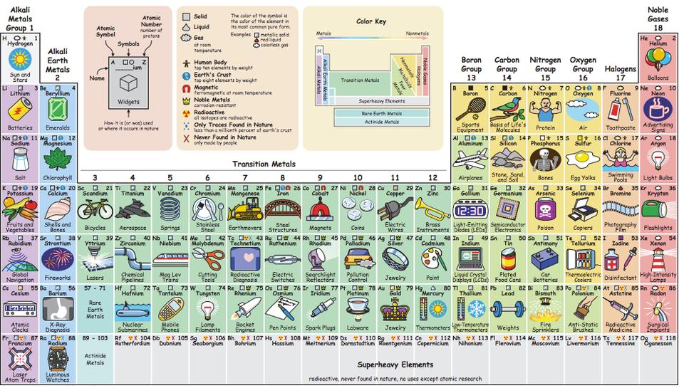 La taula interactiva es pot trobar a la pàgina web www.elements.wlonk.com.
