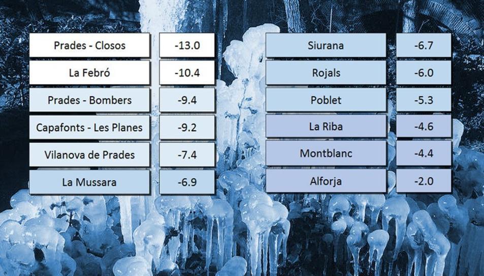Gràfic de temperatures elaborat per meteoprades.net