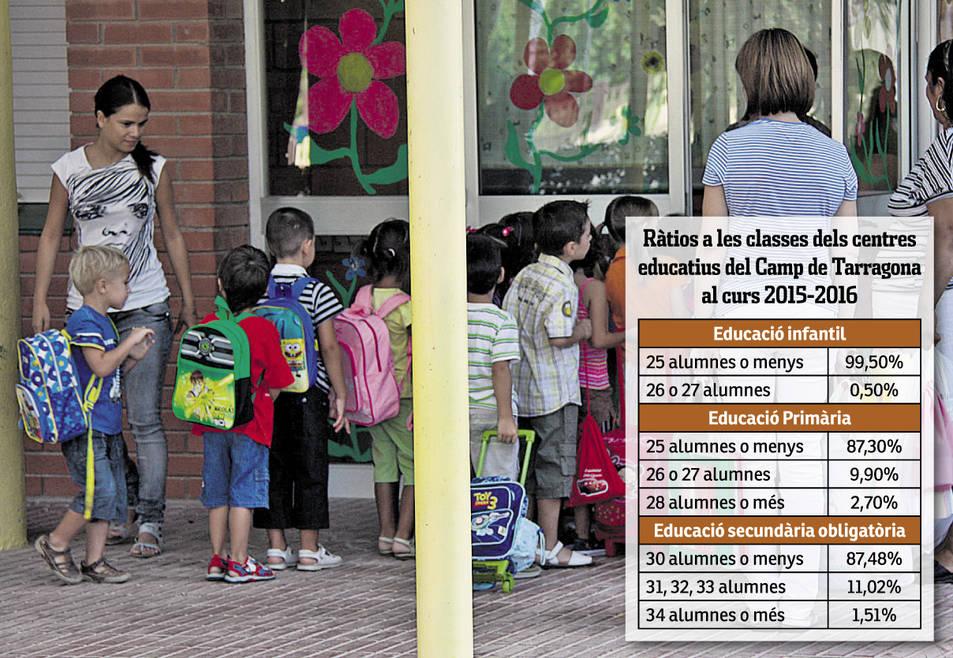 Al darrer curs hi havia aules amb 28 alumnes o més a Primària i 34 o més a Secundària.