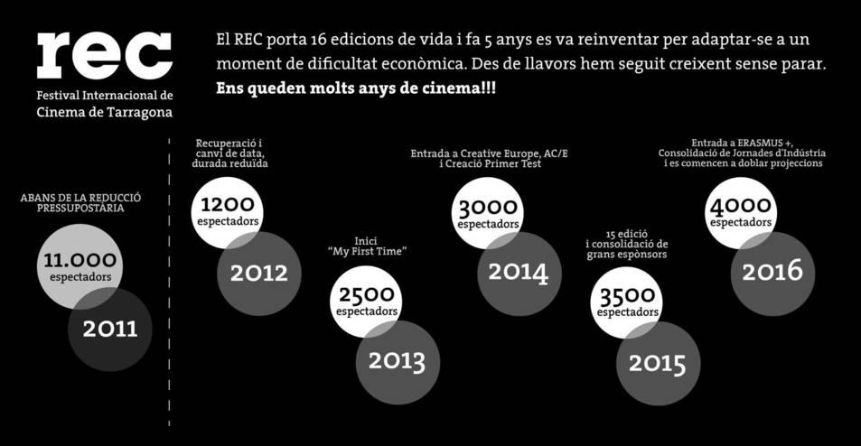 Infografia amb l'evolució del festival.
