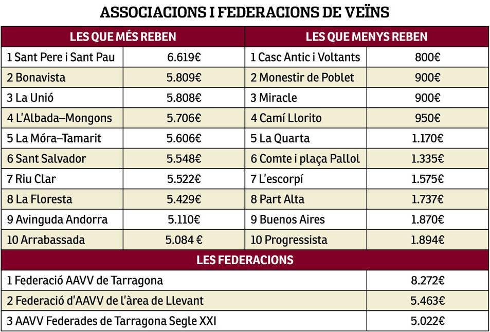 Els ingressos que rebran associacions i federacions de veïns.