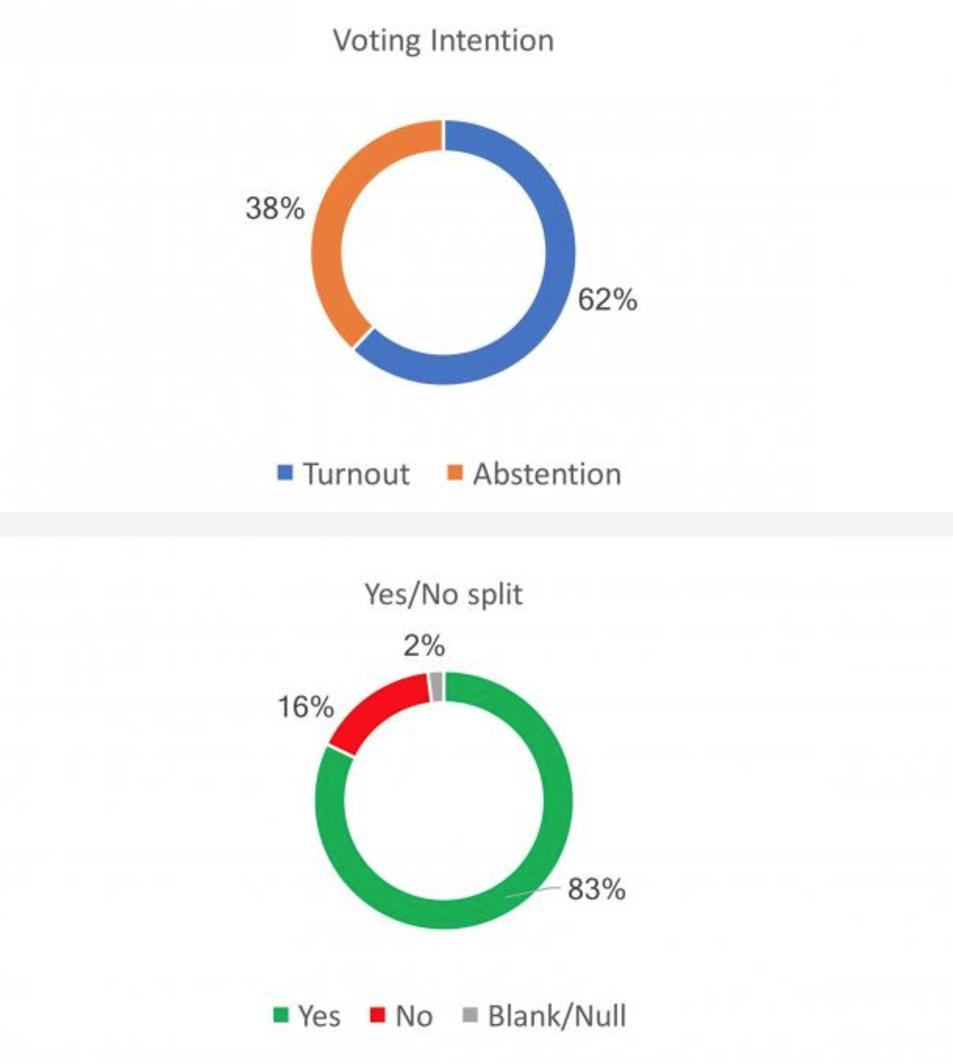 Participació i resultats pronosticats pel diari escocès.