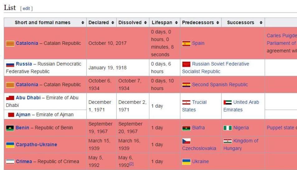 Durant unes hores, Catalunya va ser considerat com l'Estat més breu de la història.