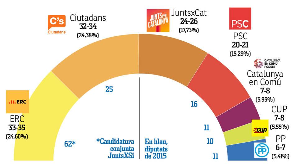 El resultat del sondeig electoral