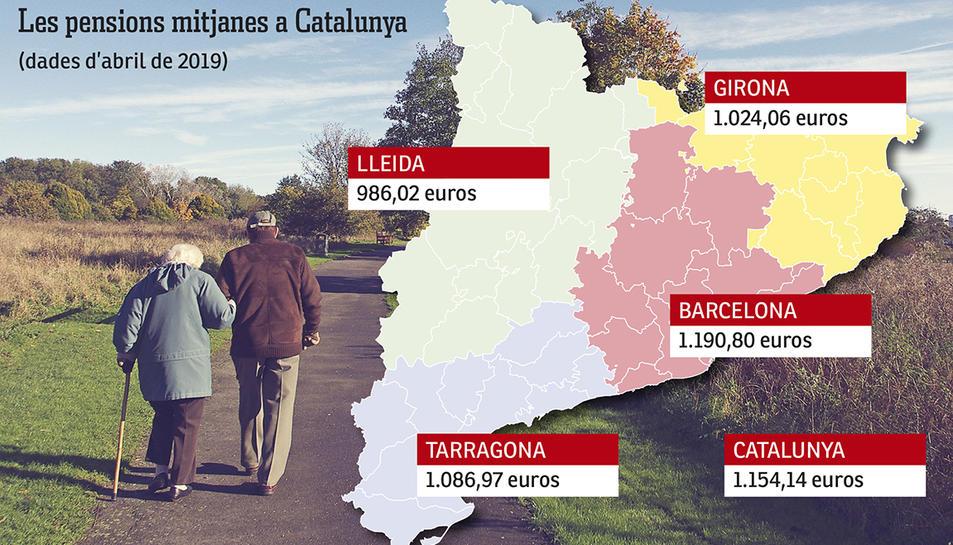 Gràfic de les pensions mitjanes a Catalunya.