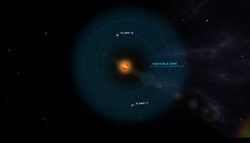 Simulació de la zona habitable dels planetes que orbiten l'estrella Teergarden.