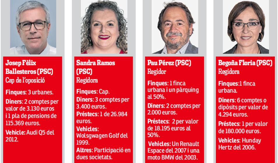 Dades de Josep Fèlix Ballesteros, Sandra Ramos, Pau Pérez u Begoña Floria.