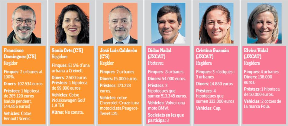 Dades de Francisco Domínguez, Sonia Orts, José Luis Calderón, Dídac Nadal, Cristina Gúzman i Elvira Vidal.