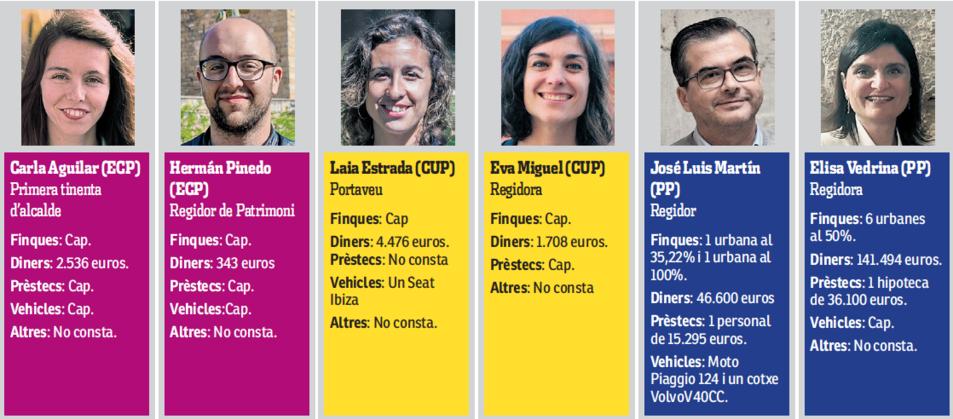 Dades de Carla Aguilar, Hermán Pinedo, Laia Estrada, Eva Miguel, José Luis Martín i Elisa Vedrina.