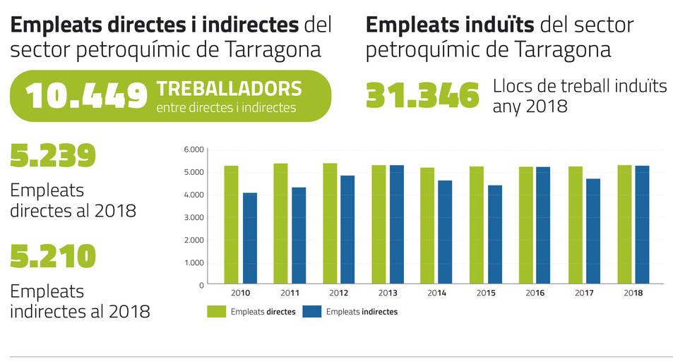 Dades sobre ocupació de la indústria química a Tarragona.