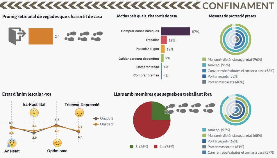 Dades de la segona onada de l'enquesta del Gabinet Ceres