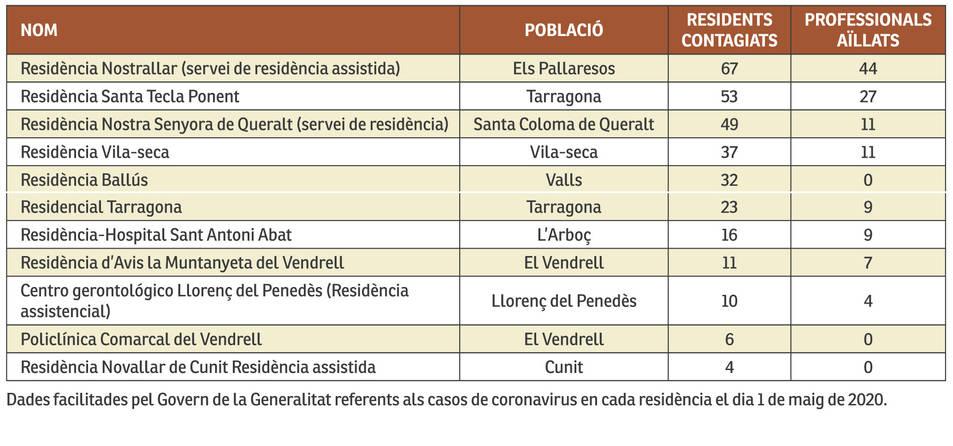 La COVID a les residències del Camp de Tarragona