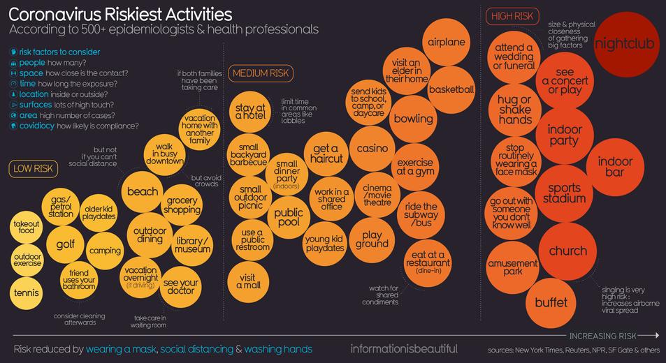 Infografia sobre els riscos de contagi del coronavirus
