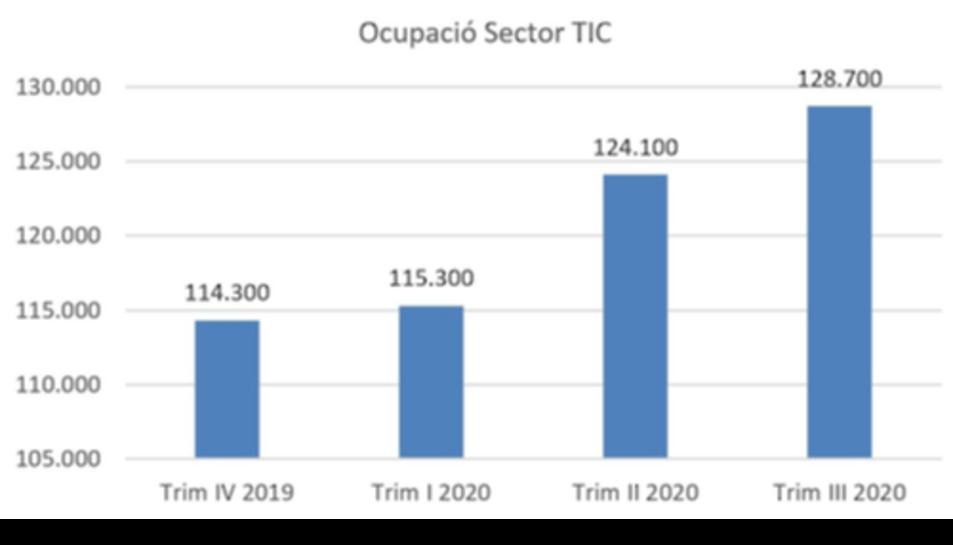 Gràfic d'ocupació al sector TIC