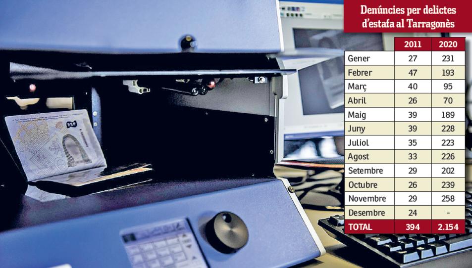 Durant el 2011 es van denunciar una mitjana de 33 estafes al mes al Tarragonès, el 2020 la xifra va ser de 196 denúncies mensuals.