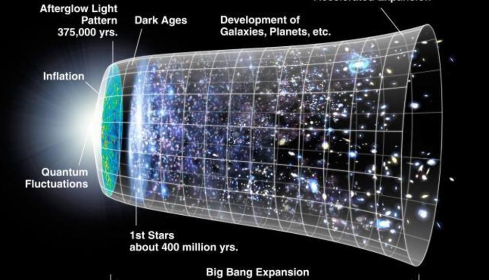 L'univers ilustrat en tres dimensions espacials i una dimensió temporal.