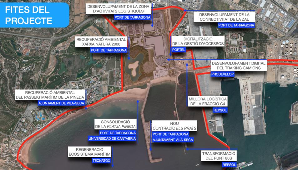 Esquema dels projectes englobats sota el projecte 'Cal·lípolis Next Generation'.