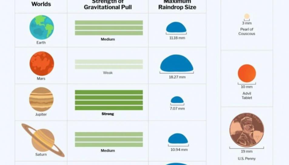 Infografía que muestra cómo es la lluvia en distintos planetas del Sistema Solar.