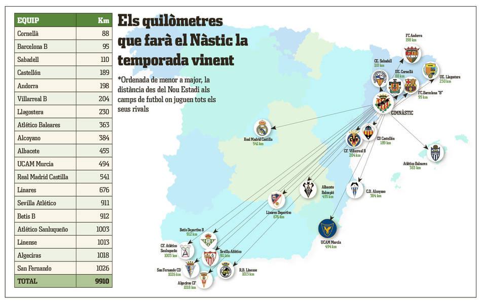 Els desplaçaments a Andalusia són, amb molta diferència, els més llargs que haurà de fer el Nàstic el curs vinent.