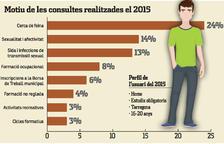 La principal preocupació dels joves de Tarragona és trobar feina