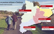 La pensió dels jubilats tarragonins està per sota de la mitjana catalana