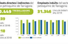 La química tarraconense produjo 19,3 millones de toneladas en 2018, el 25% de todo el Estado