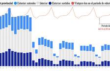 La mobilitat a Tarragona ha caigut un 82% respecte abans del confinament