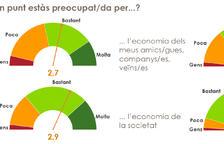 Els catalans aproven la gestió de la crisi del coronavirus que fan els ajuntaments i la Generalitat