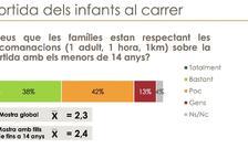 Els catalans creuen que no es respecten les mesures de seguretat en les sortides del confinament