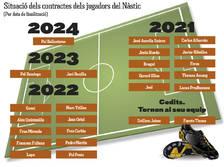 El Nàstic compta actualment amb tretze jugadors amb contracte en vigor
